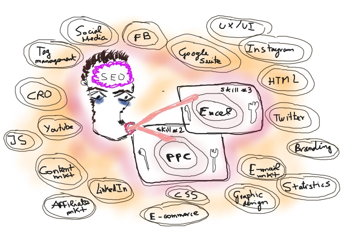 Understand digital marketing terms
