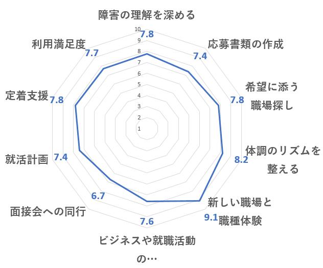 LITALICOワークス評価レーダーチャート