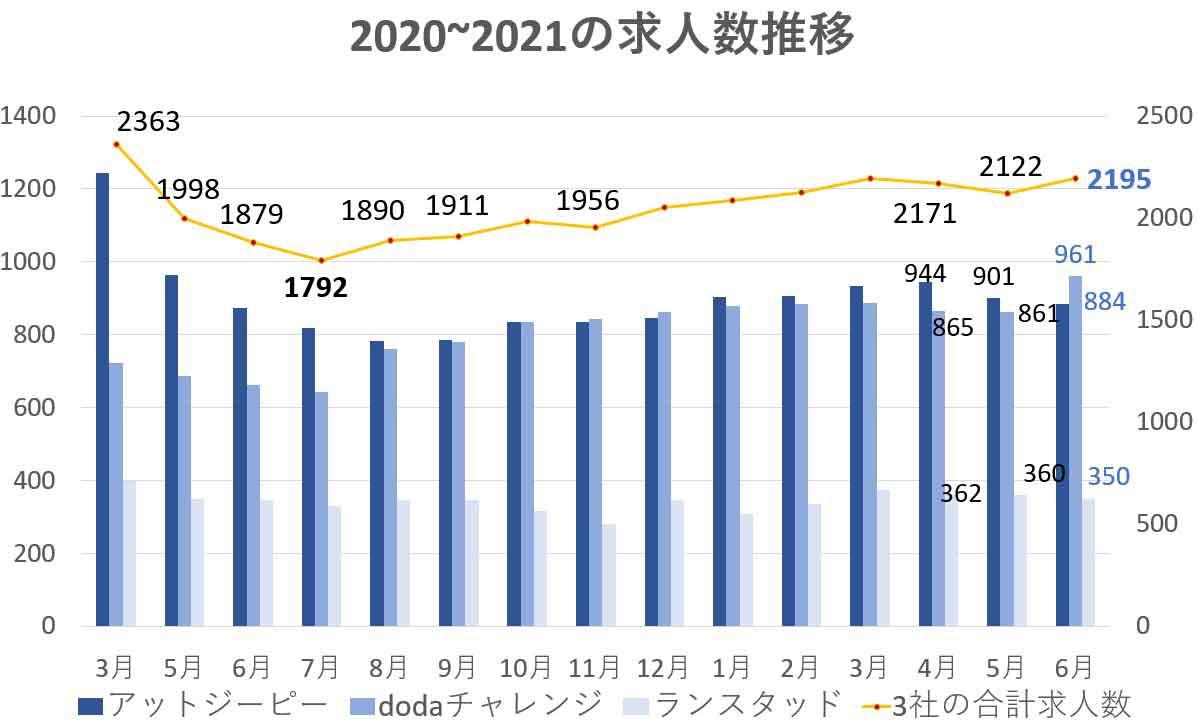 障害者転職市場動向202106