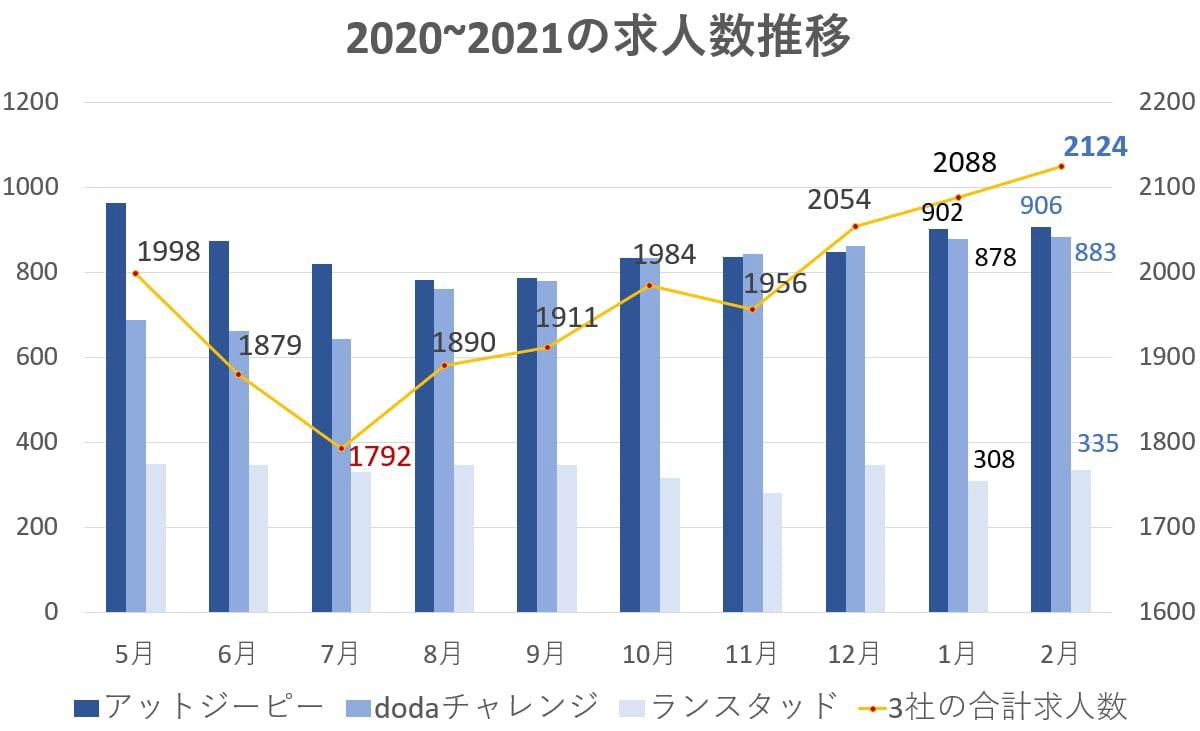 障害者求人数令和3年2月データ