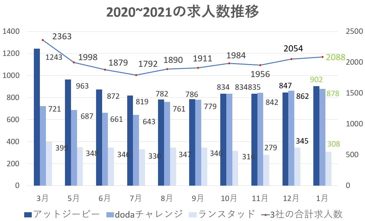 2021年1月障害者求人データ