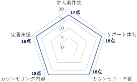 ラルゴ高田馬場基本評価データ