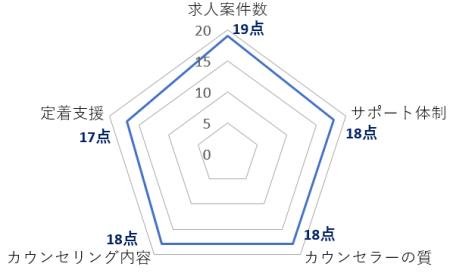 dodaチャレンジ総合評価