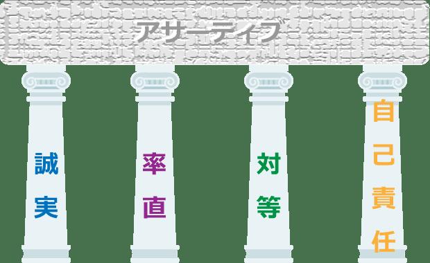 アサーティブ4つの柱