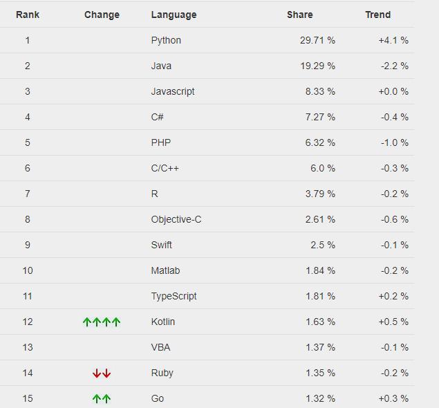 人気プログラミング言語