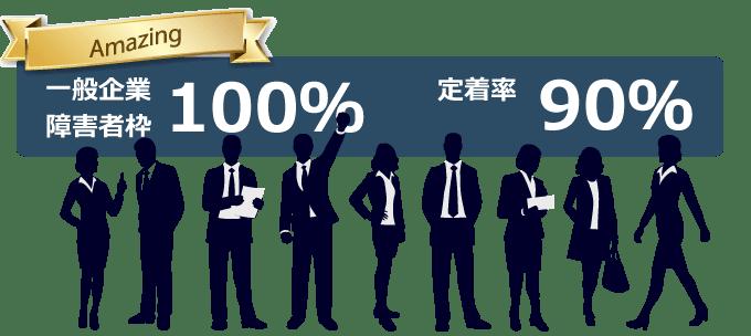 【atGPジョブトレ うつ症状コース】定着率データ