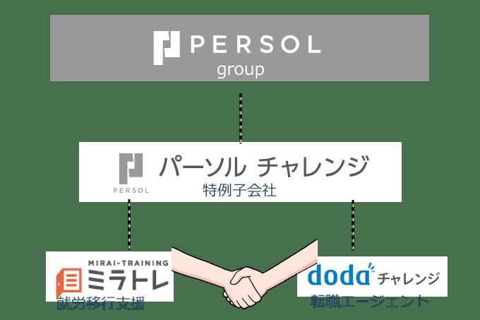 パーソルグループと特例子会社パーソルチャレンジ