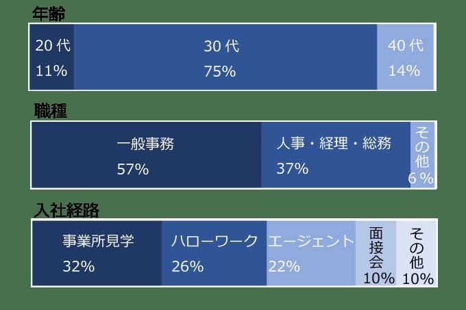 【atGPジョブトレ うつ症状コース】の就職データ