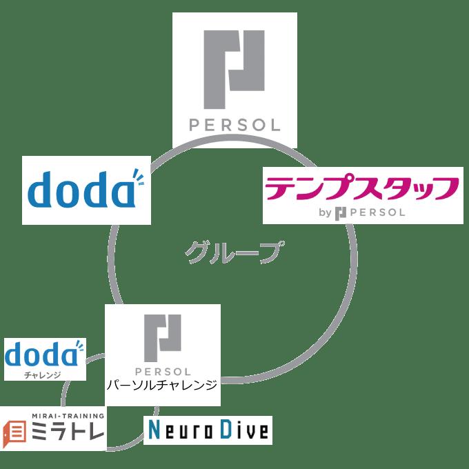 dodaチャレンジはパーソルグループ