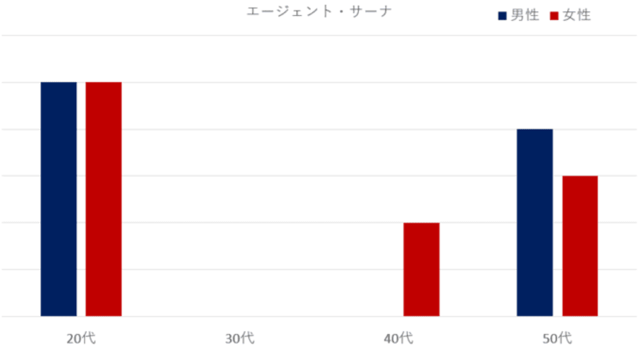 エージェント・サーナ利用者データ