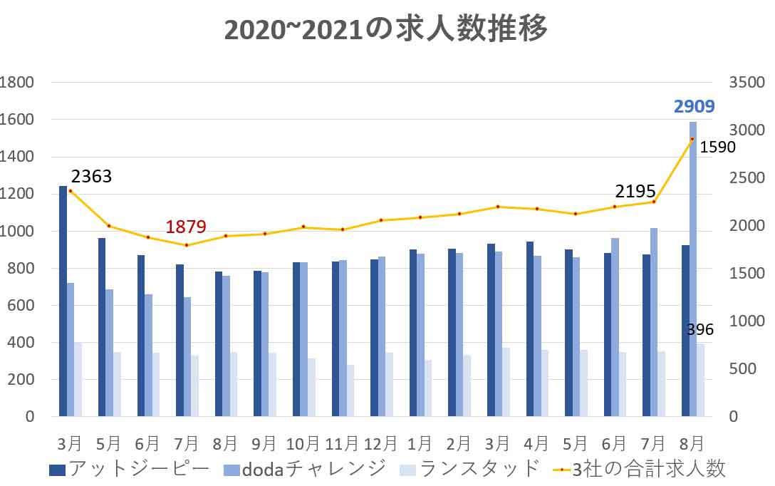 障がい者転職市場2021年8月までの動向