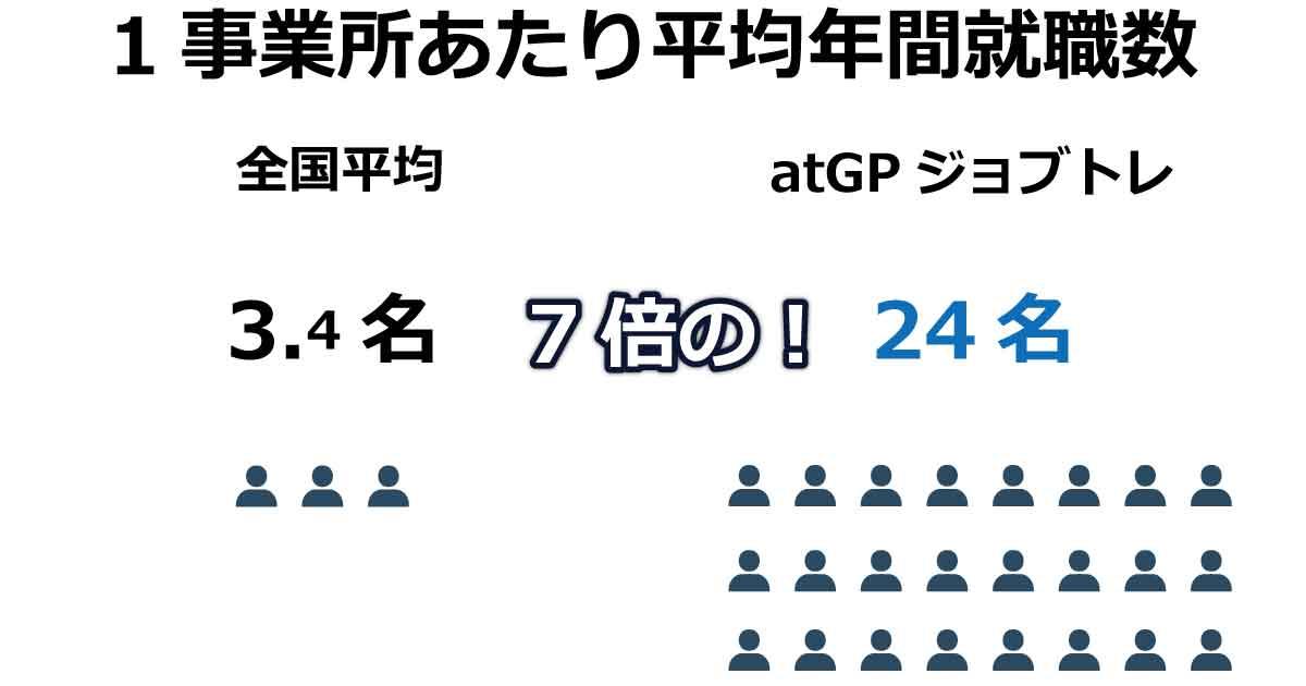 atGPジョブトレ均年間就職数
