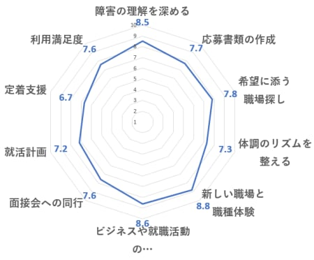 ミラトレの評価レーダーチャート