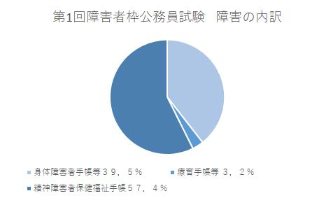 公務員の障害者枠の障害別資料グラフ