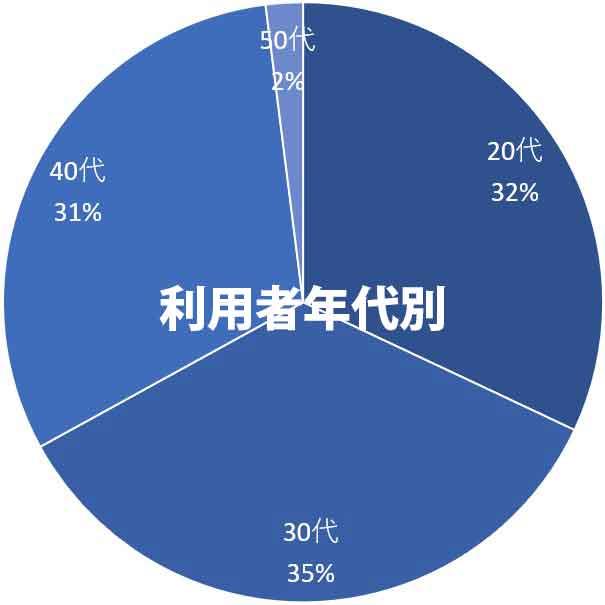 就労移行支援年代別利用データ