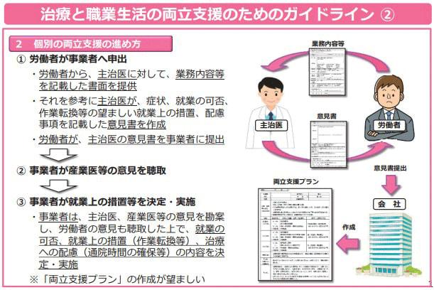 難病の人の就労ガイドライン2