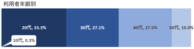 ココルポート年代別利用者データ