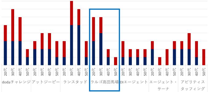 ラルゴ高田馬場とその他の利用数