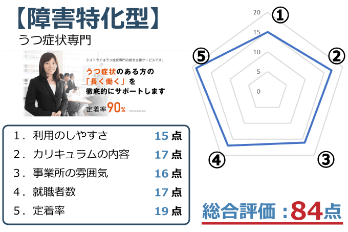 【atGPジョブトレ うつ症状コース】評価