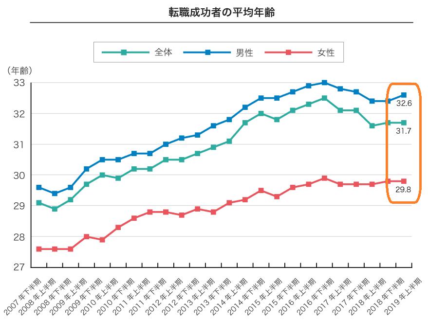 dodaグラフ