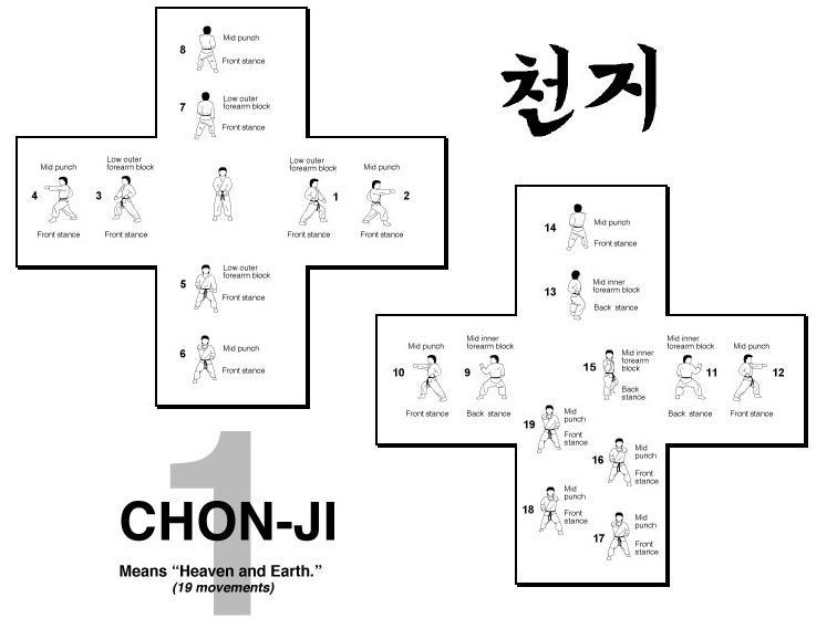 Chon-Ji Form
