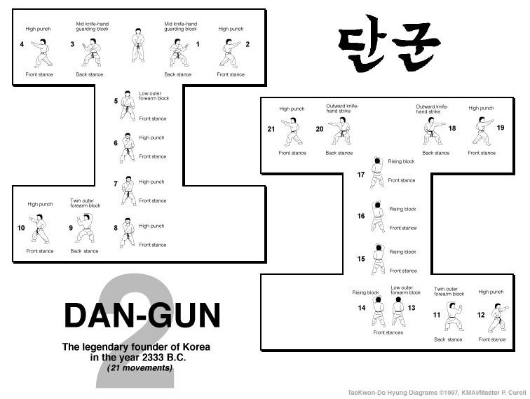 Dan-Gun Form