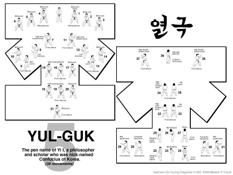 Yul-Gok Form