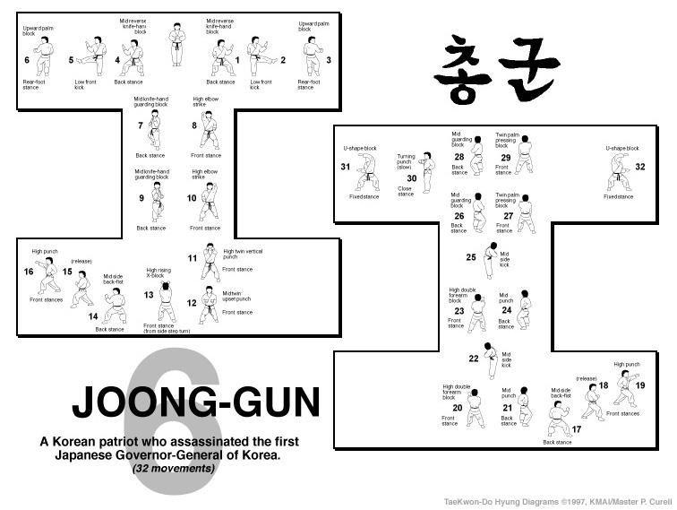 Joong-Gun Form