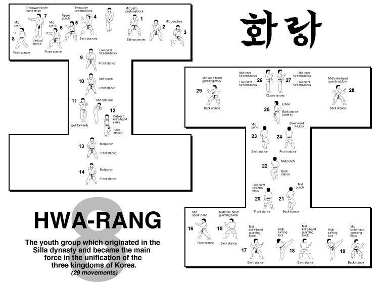 Hwa-Rang Form