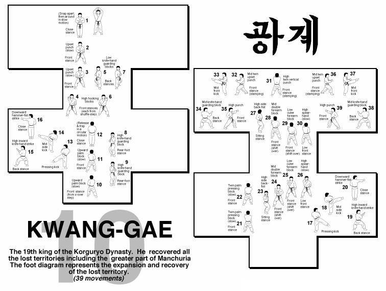 Kwang-Gae Form