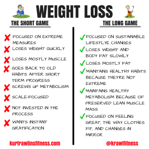 Weight Loss: The Long Game vs. The Short Game