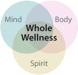 How do we nurture MIND, BODY and SOUL?