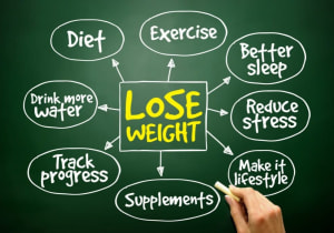10 Simple Changes that can Lead to Weight Loss