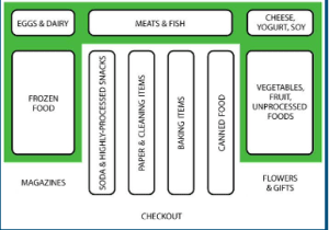 How To Optimize Your Grocery Shopping