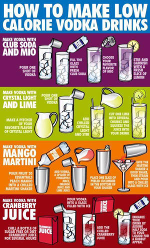 Tips on consuming alcohol whilst in training :)