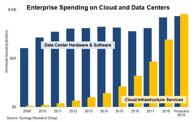 CloudMarketshareTrend width=640