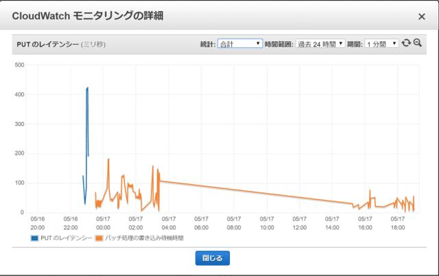 AWS DynamoDB Statistics width=640