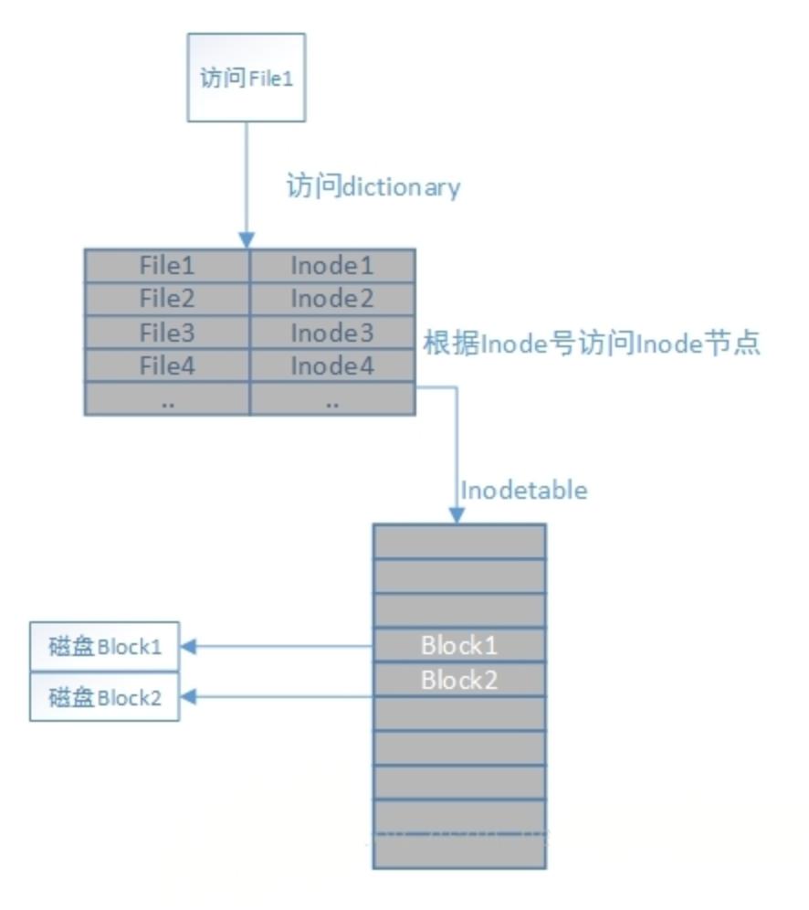 操作系统读取磁盘文件的流程