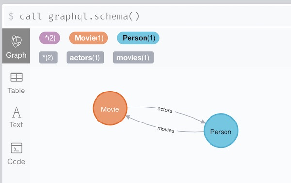 Neo4j GraphQL Schema