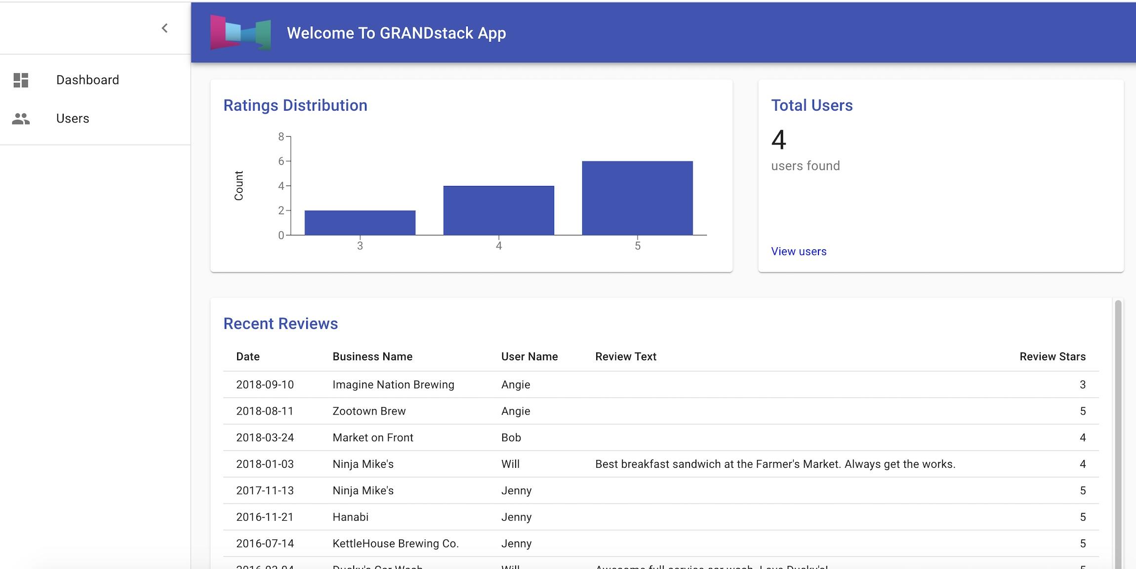 Neo4j GRANDstack dashboard