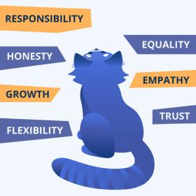 Avatao - Our values...