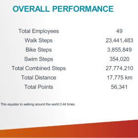 H1 Systems Mérnöki Szolgáltatások Kft. - Global Challenge számokban