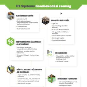 H1 Systems Mérnöki Szolgáltatások Kft. - H1 Gondoskodási Csomag