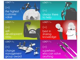 Loxon Solutions - Értékek, amelyeket díjazunk