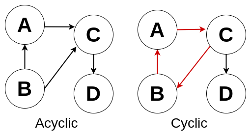 cyclic and acyclic graphs