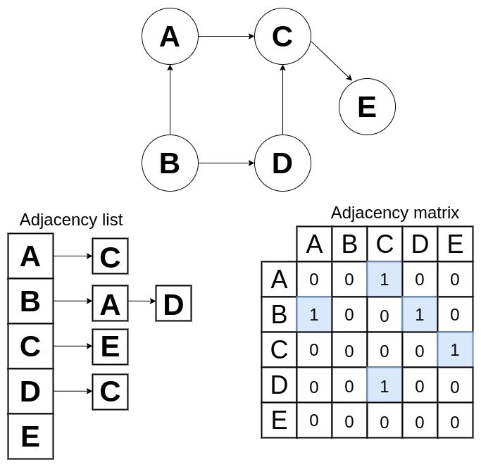 adjacency list and matrix