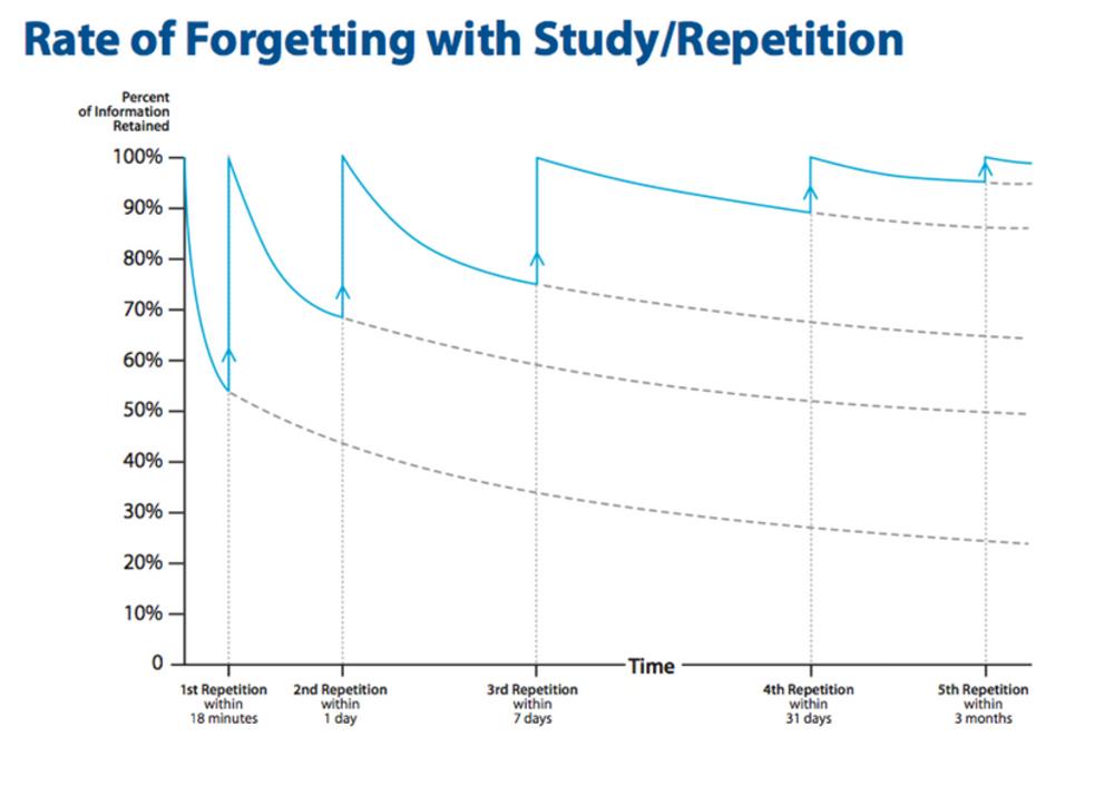 Hình 1: Tỉ lệ quên với nghiên cứu/lặp lại