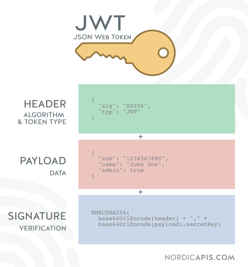JWT structure