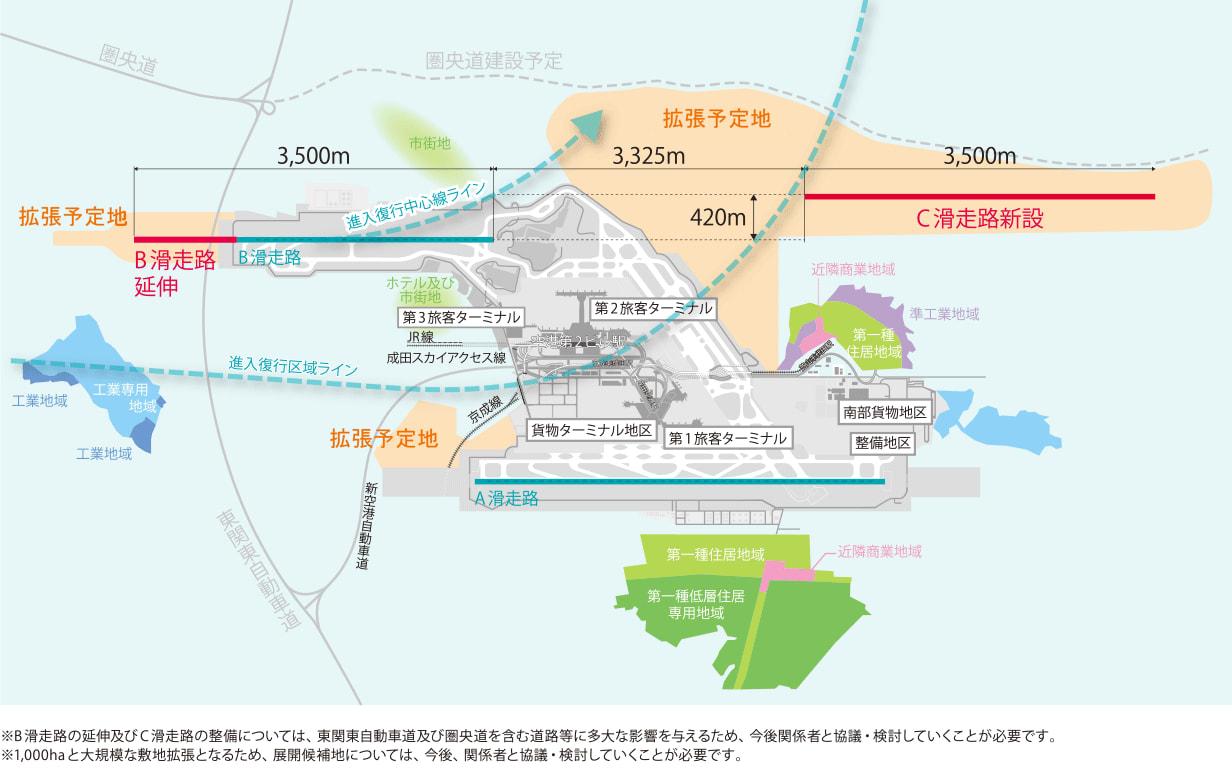 成田空港拡張