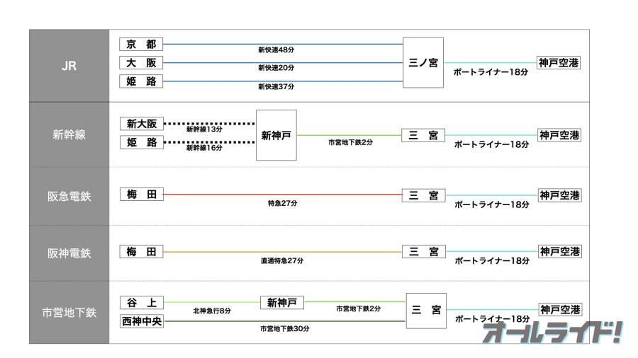 神戸空港アクセス